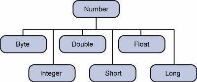 Datatypes in Java